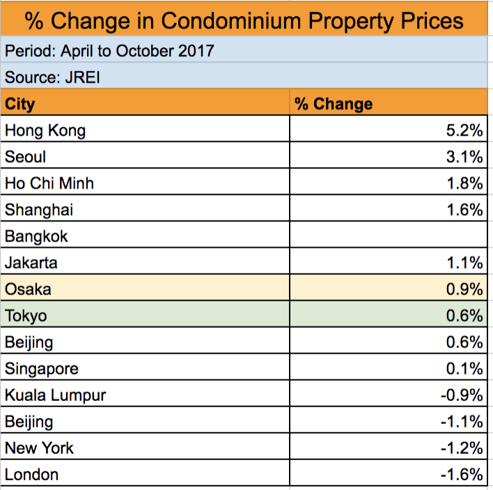 How To Get Price Growth For Properties