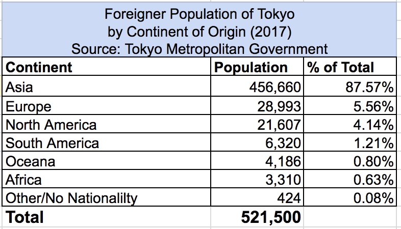 What Is The Breakdown Of Foreigners By Continent Of Origin?
