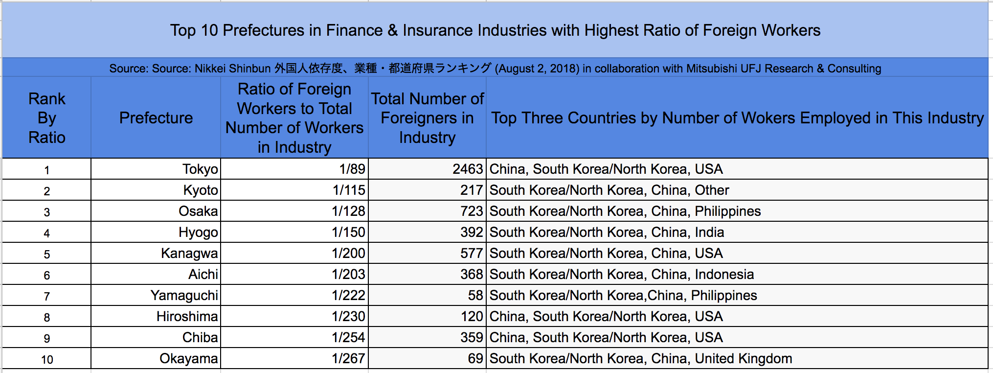 Which industries in Japan are most dependent on foreign workers? - Blog