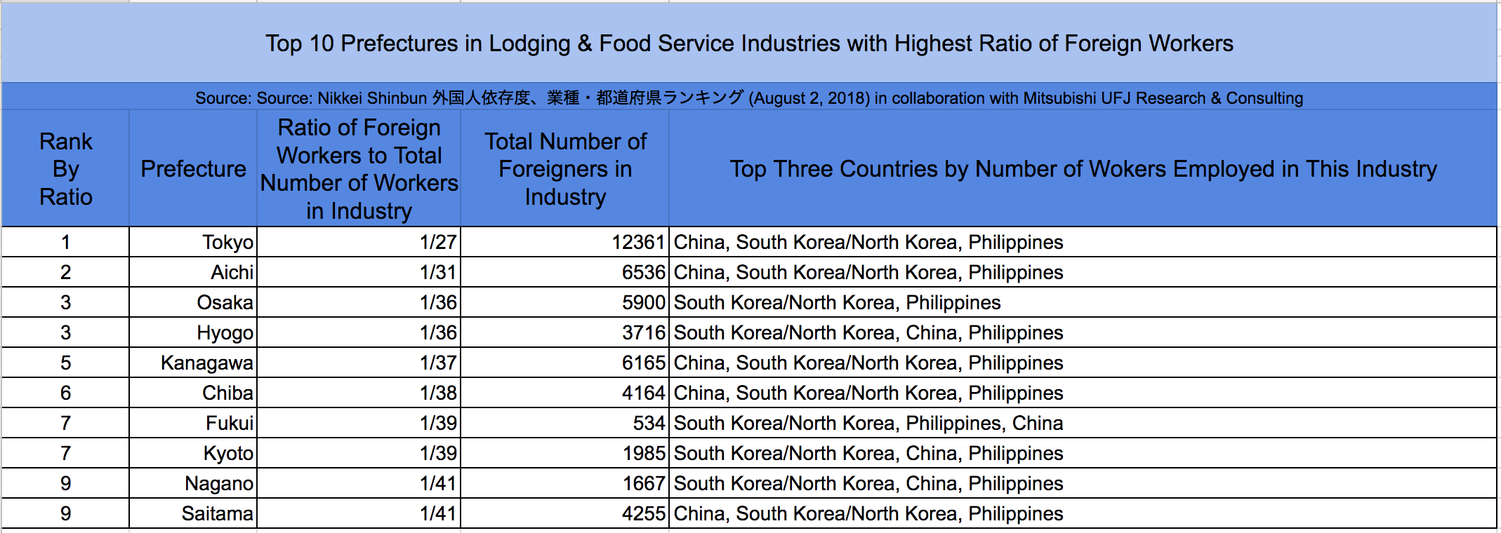 Which industries in Japan are most dependent on foreign