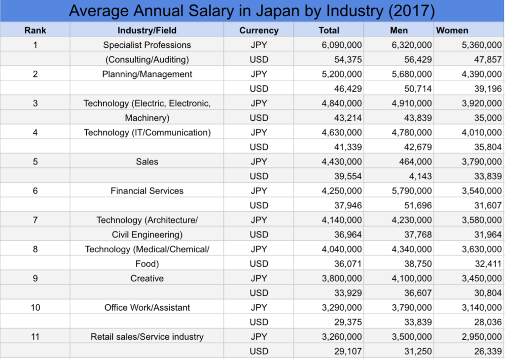 What Are The Best Paying Jobs And Industries In Japan Blog