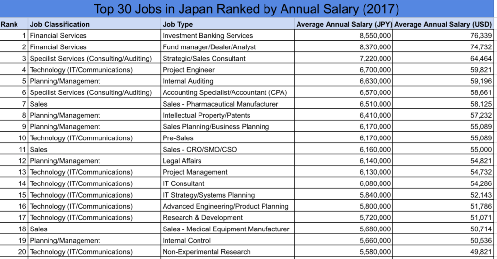 What are the best paying jobs and industries in Japan? - Blog