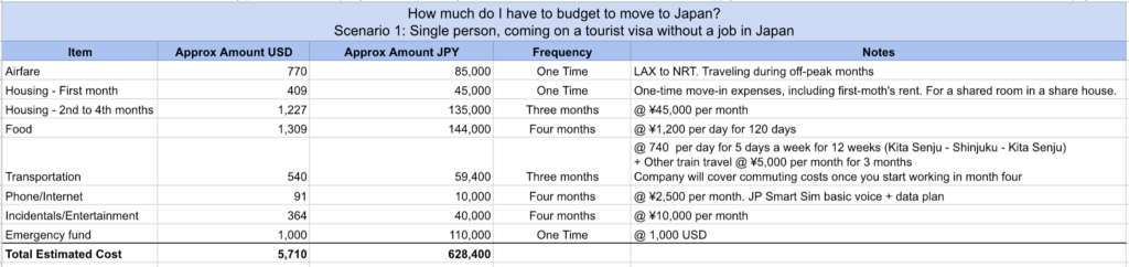 how much do i need to budget to move to japan blog. Black Bedroom Furniture Sets. Home Design Ideas