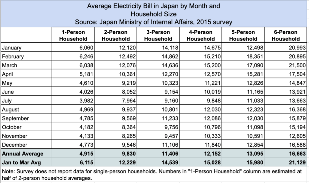 Average Monthly Electric Bill For 2 Bedroom Apartment ...