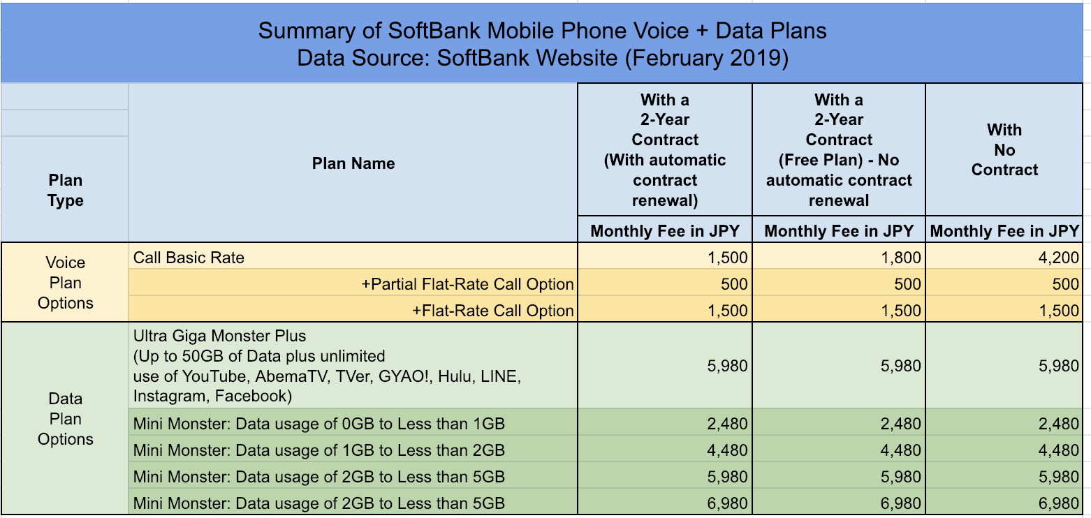 SoftBank Cell Phone Voice and Data Price Plans - 2019 - Real