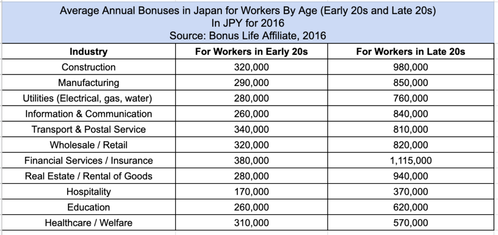 What is the average starting salary in Japan? And which