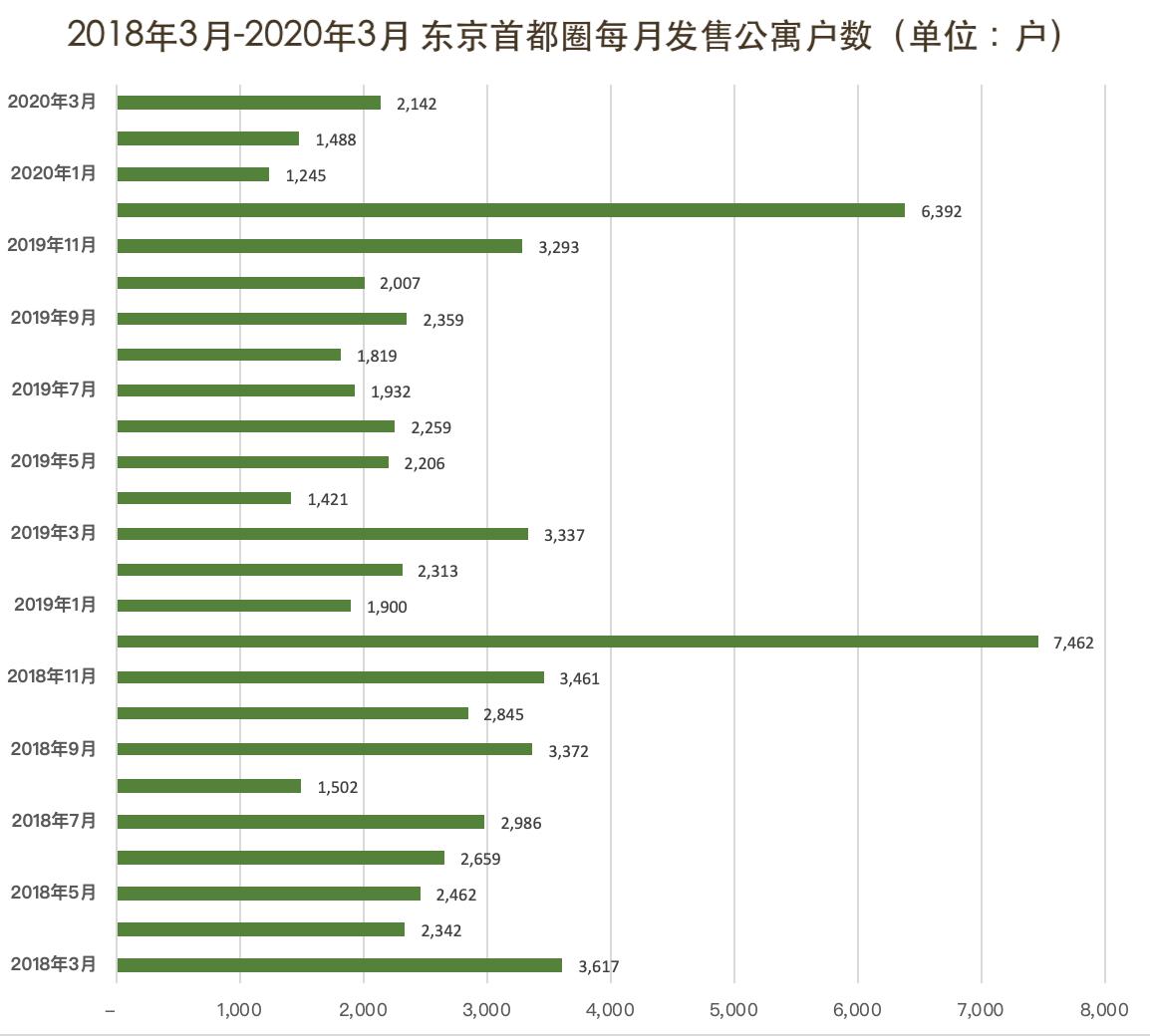 2018年3月-2020年3月-東京首都圈每月發售公寓戶數
