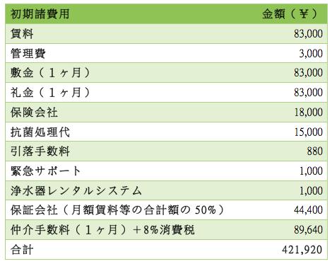 日本租屋懶人包-租屋初期費用