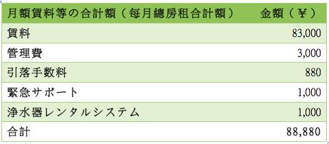 日本租屋懶人包-租屋-每月租金