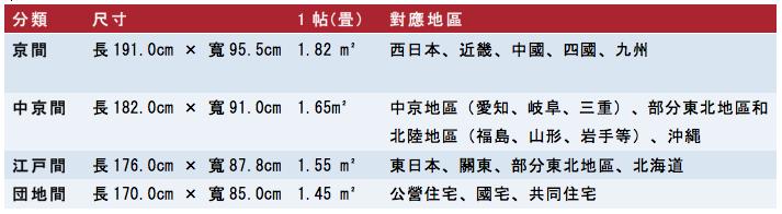 日本租屋懶人包-榻榻米尺寸