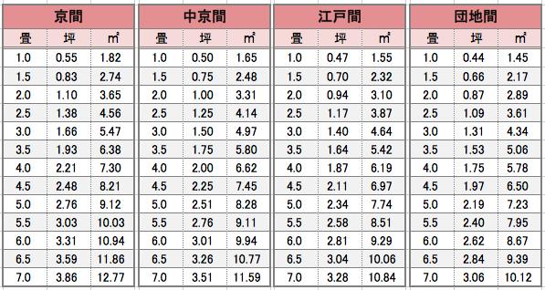 日本榻榻米-疊-坪-平方公尺-m²-換算表
