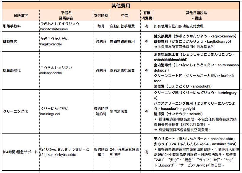 日本租房子常見其他收費項目