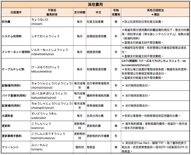 日本租房子常見其他費用-雜費