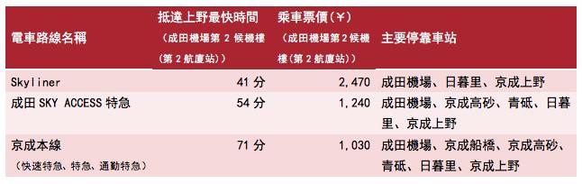京成上野電車路線-票價-時間