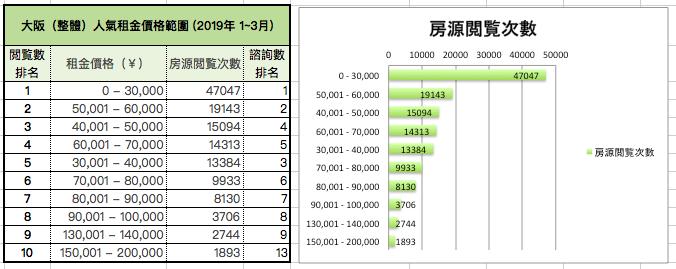 大阪(整體)人氣租金價格範圍 (2019年 1~3月)