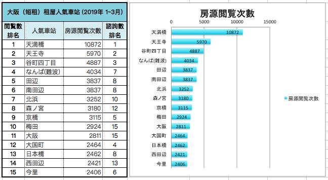 大阪(短租)租屋人氣車站 (2019年 1~3月)