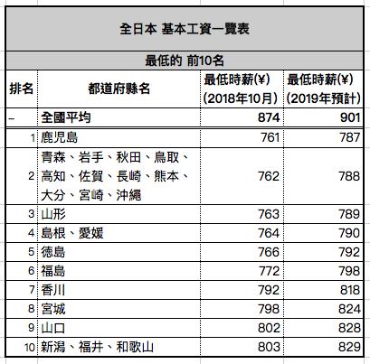 日本最低時薪(基本工資)最低地區2018-2019年對照表