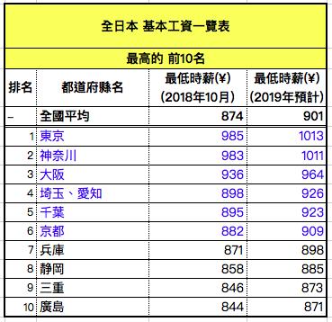 日本最低時薪(基本工資)最高地區2018-2019年對照表