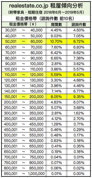 外國人短期租屋傾向分析-房間價格
