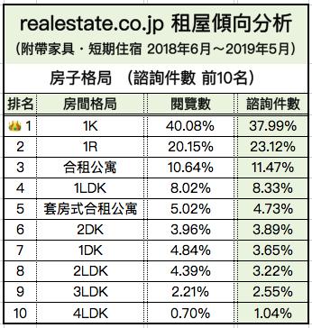 外國人短期租屋傾向分析-房間大小