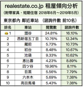 外國人短期租屋傾向分析-東京車站人氣