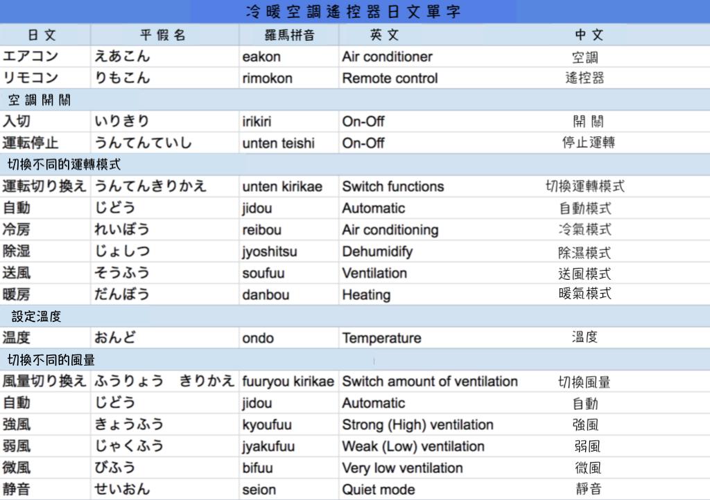 日本冷暖空調解說-日文單字-1024x722