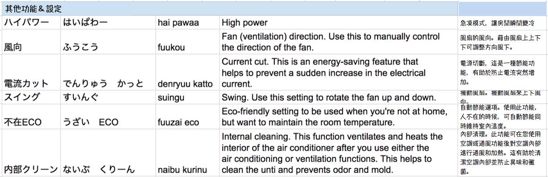 日本冷暖空調日文單字解說