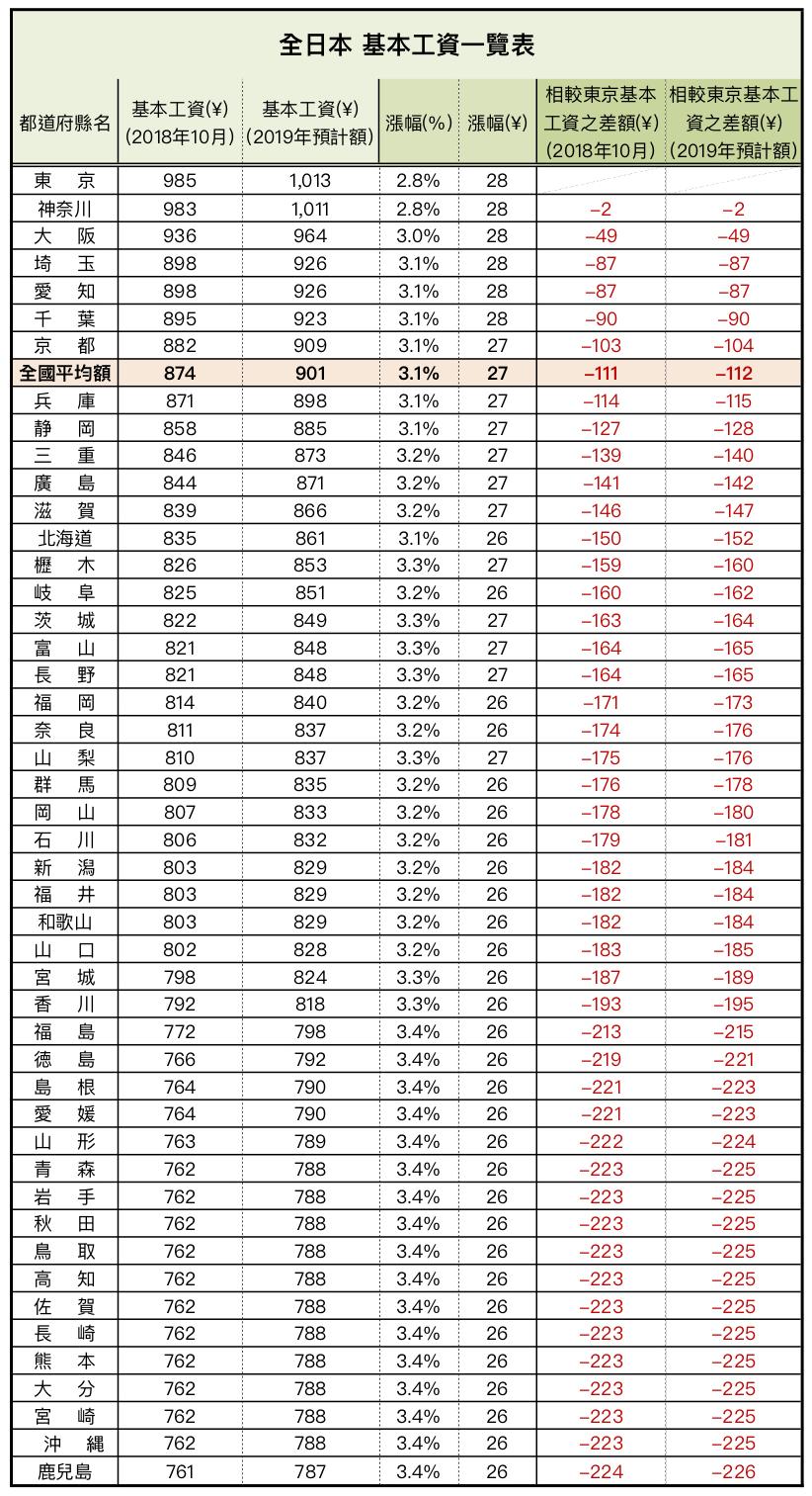 日本2018年-2019年最低時薪對照表