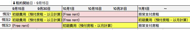 日本租金免費期間收費範例