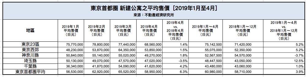 東京首都圈 新建公寓之平均售價 [2019年1月至4月]