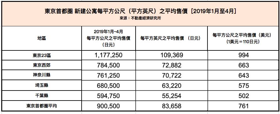 東京首都圈 新建公寓每平方公尺(平方英尺)之平均售價 [2019年1月至4月]
