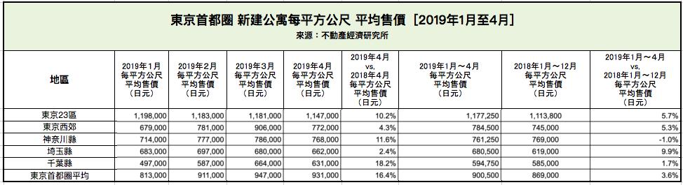 東京首都圈 新建公寓每平方公尺 平均售價 [2019年1月至4月]