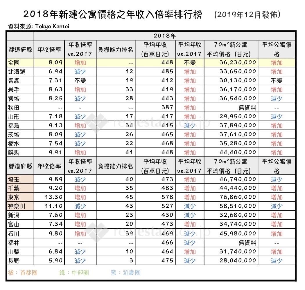 2018年日本新建公寓之年收入倍數排行榜-1