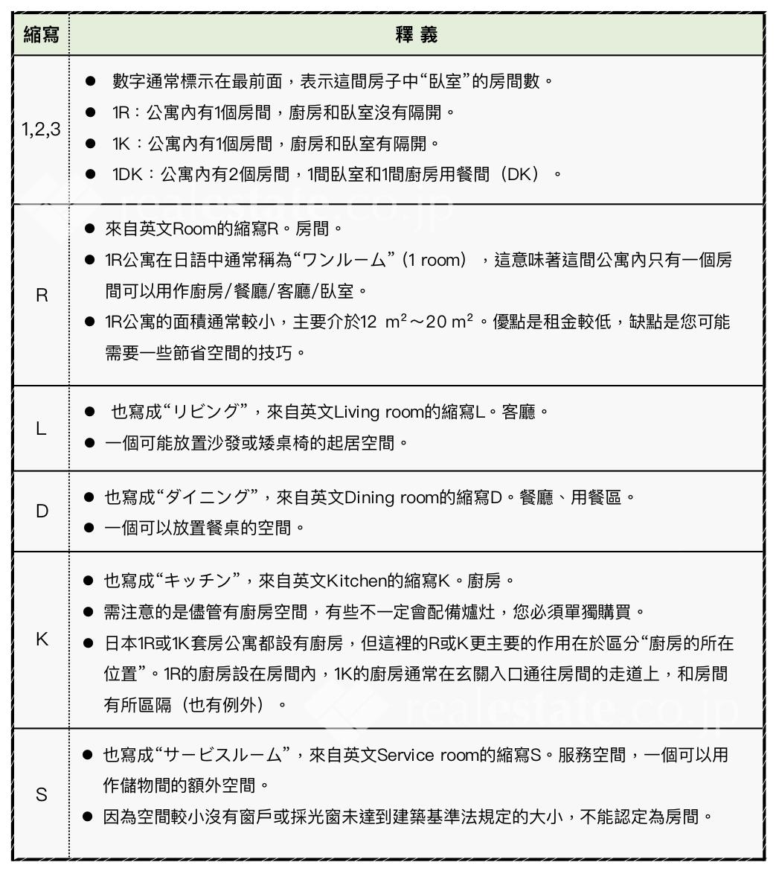 日本公寓平面圖縮寫總整理