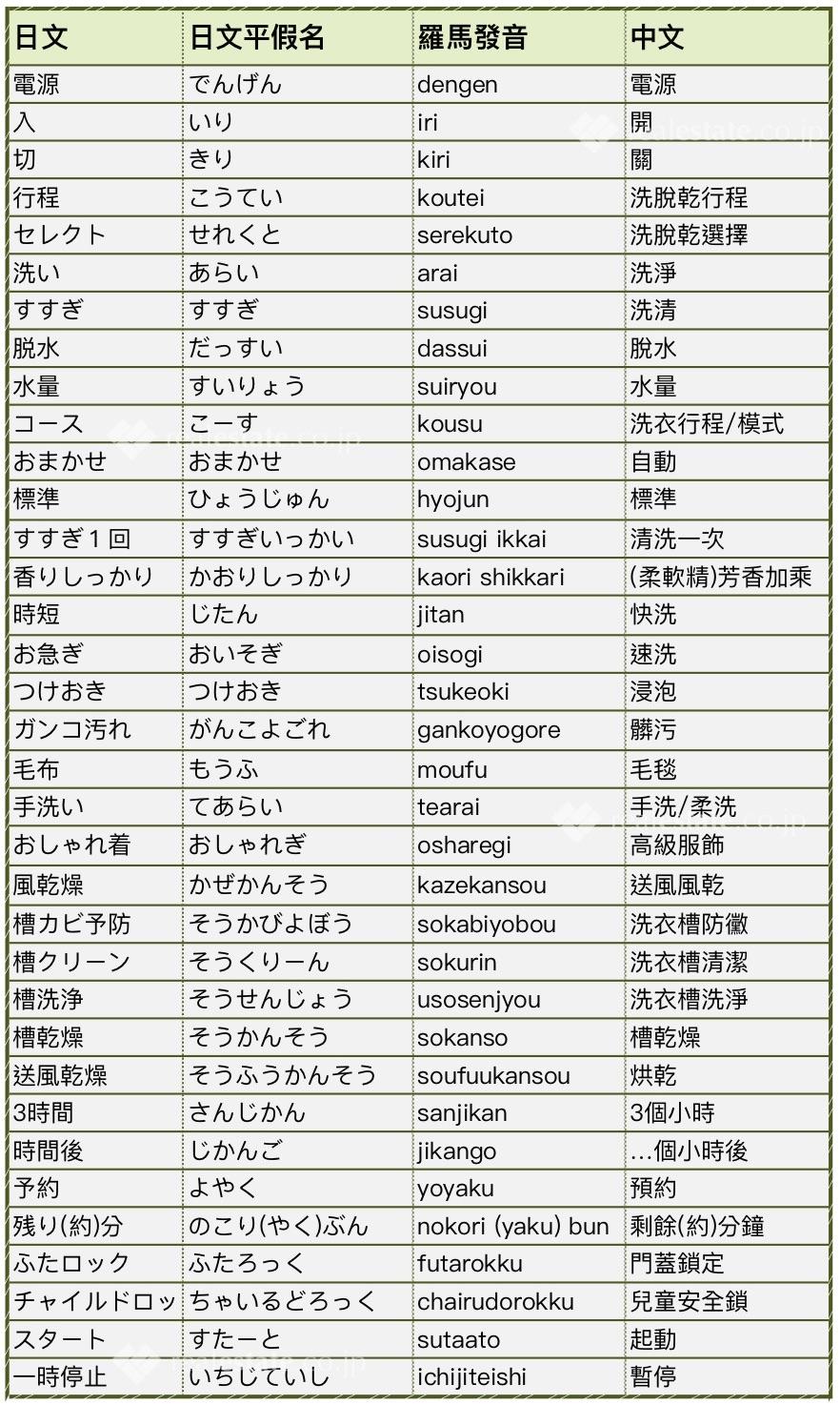 日本洗衣機控制面板中文翻譯