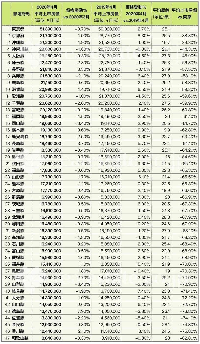 日本公寓平均房價-各地排名-2020-REJ