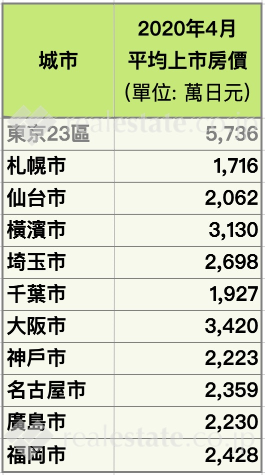 日本公寓平均房價-地方城市-REJ