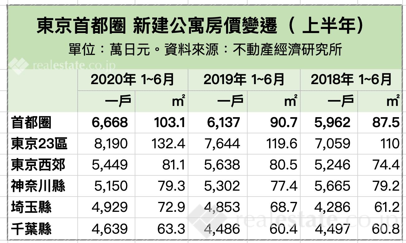 東京首都圈 新建公寓房價變遷-2020上半年
