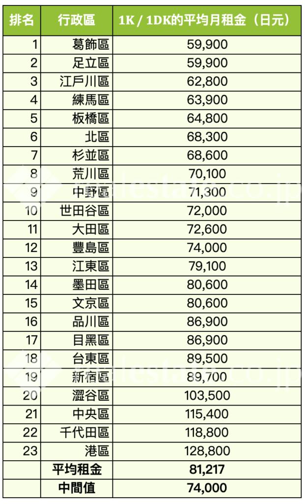 東京-平均月租金行情-1K-1DK-REJ