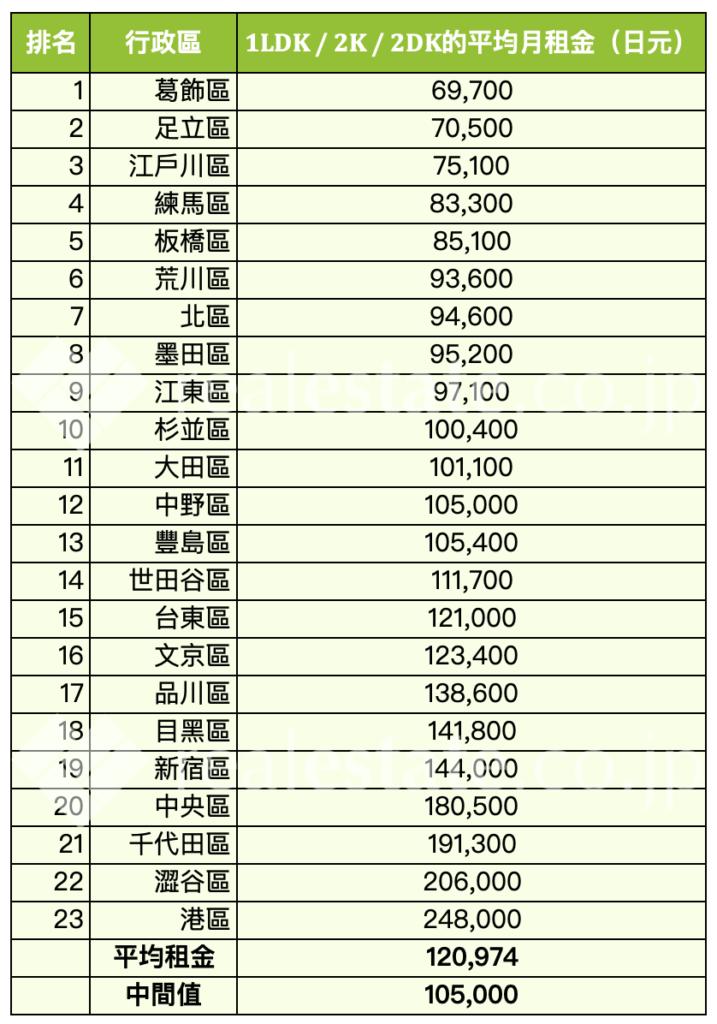東京-平均月租金行情-1LDK- 2K-2DK-REJ