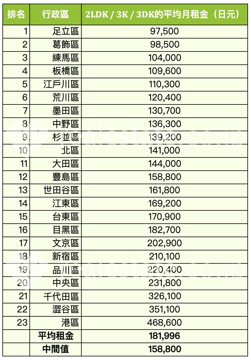 東京-平均月租金行情-2LDK-3K-3DK-REJ