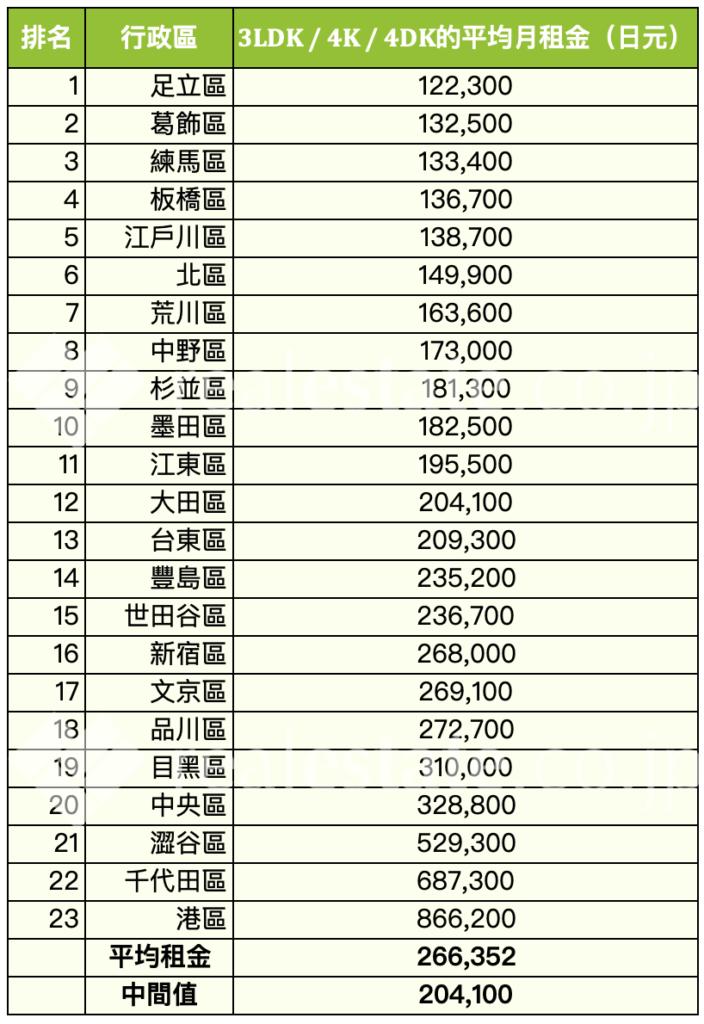 東京-平均月租金行情-3LDK-4K-4DK-REJ