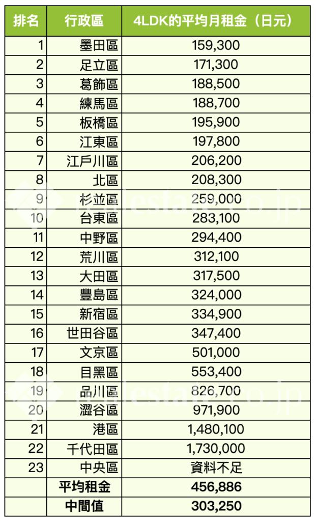 東京-平均月租金行情-4LDK-REJ