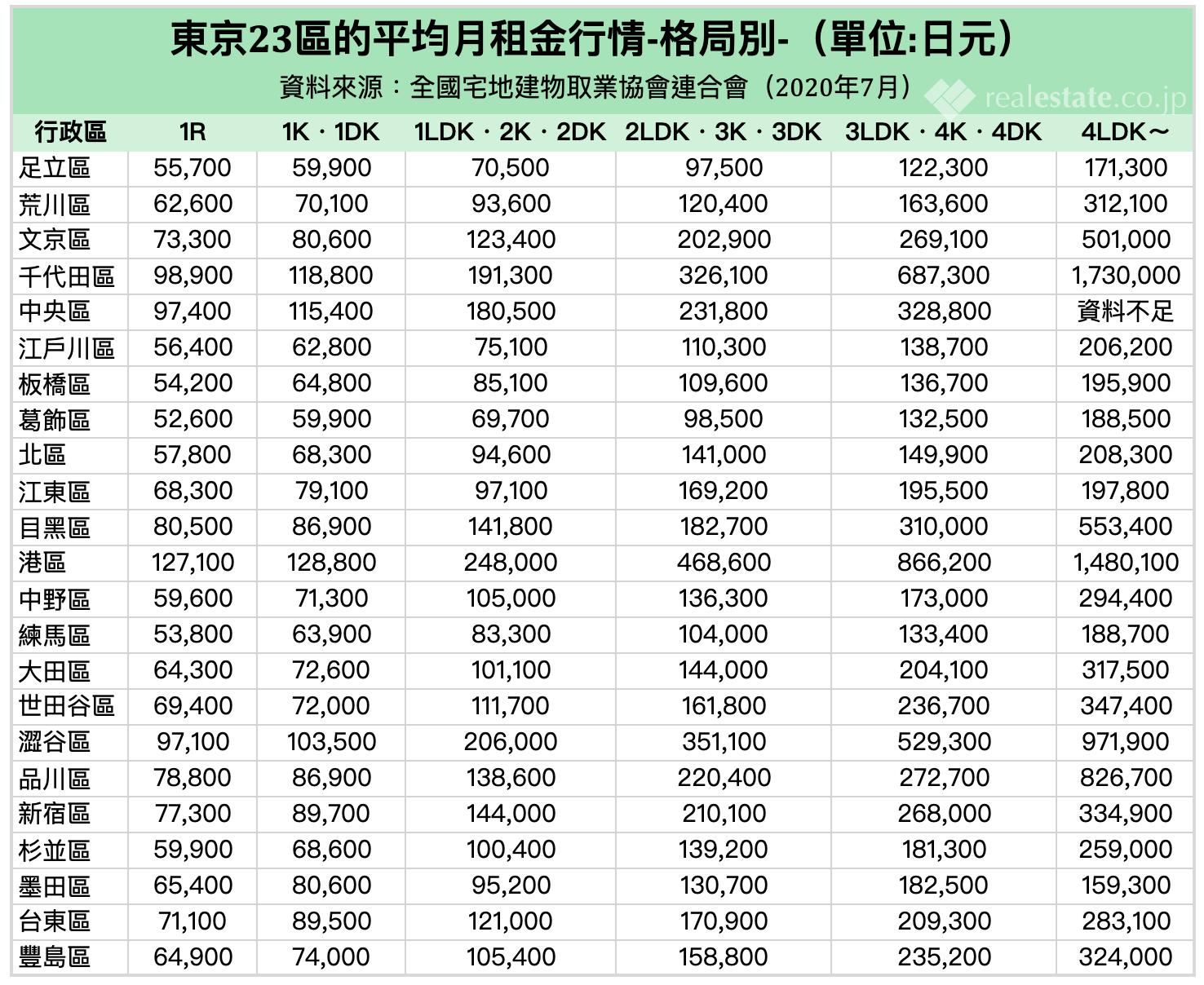 東京23區-平均月租金行情-格局別-REJ