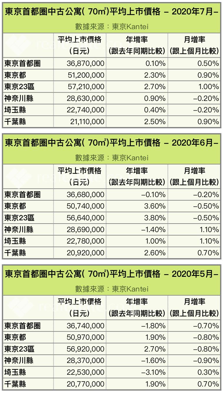 東京首都圈中古公寓( 70㎡)平均上市價格-2020年5-7月-REJ