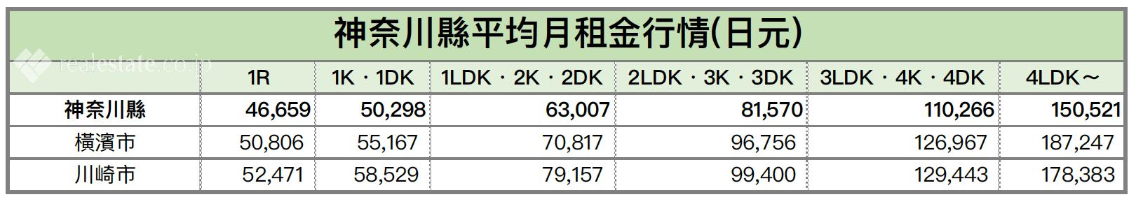 神奈川縣平均月租金行情-房間格局別