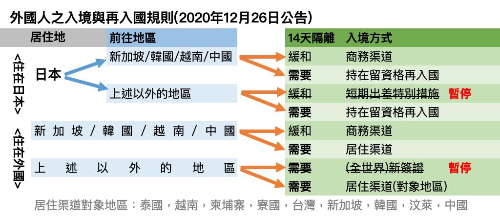 日本政府宣布12月28日至1月底禁止全世界所有外國人以新簽證入境