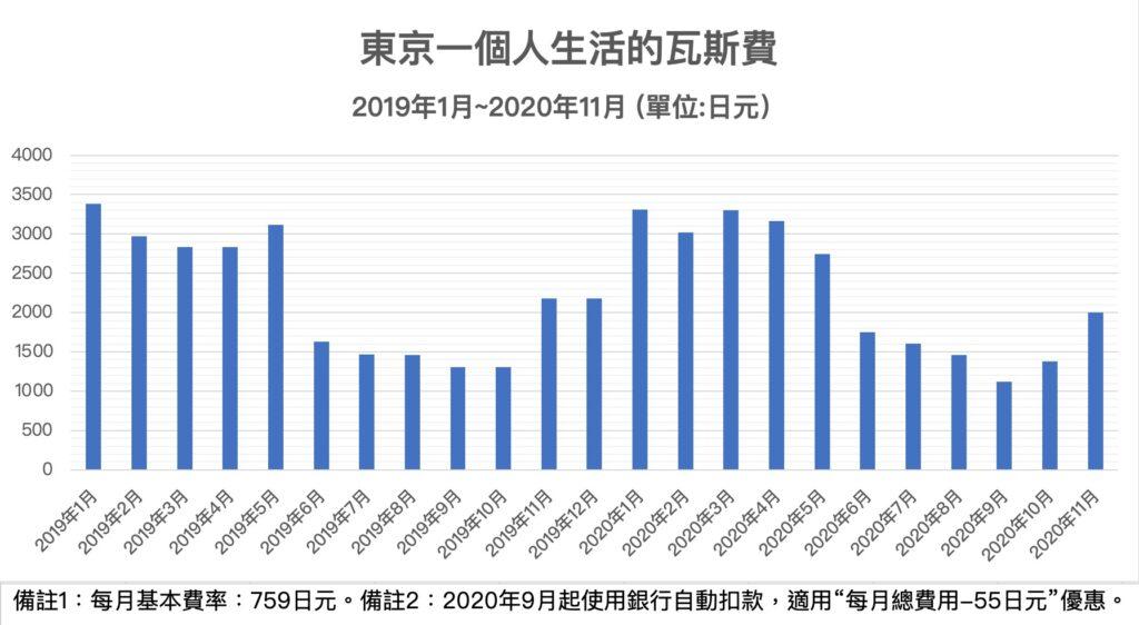 東京一個人生活的瓦斯-2019年1月-2020年11月