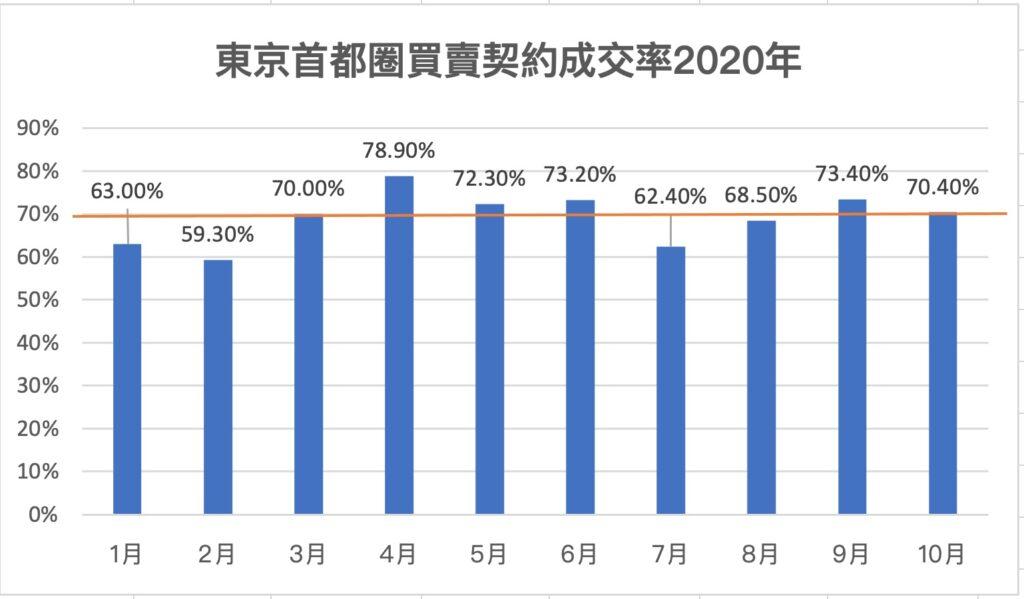 東京首都圈買賣契約成交率2020年