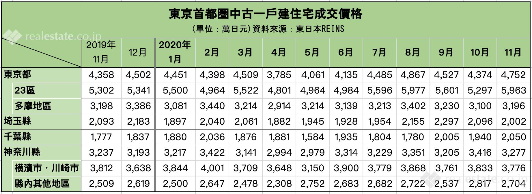 東京首都圏中古一戶建住宅成交價格-東日本REINS